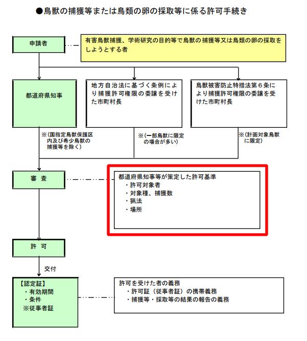 都道府県知事による評価基準