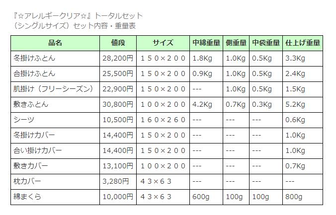 『☆アレルギークリア☆』トータルセット (シングルサイズ)セット内容・重量表