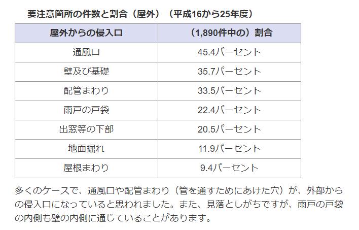 要注意箇所の件数と割合(屋外)(平成16から25年度)