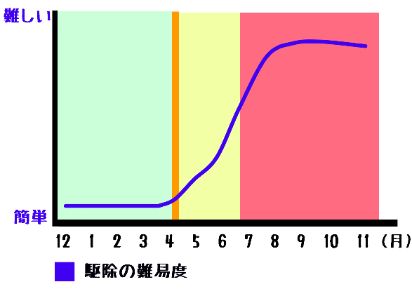 4月の直径10センチ未満の巣と12月~3月の空っぽの巣は自分で駆除する