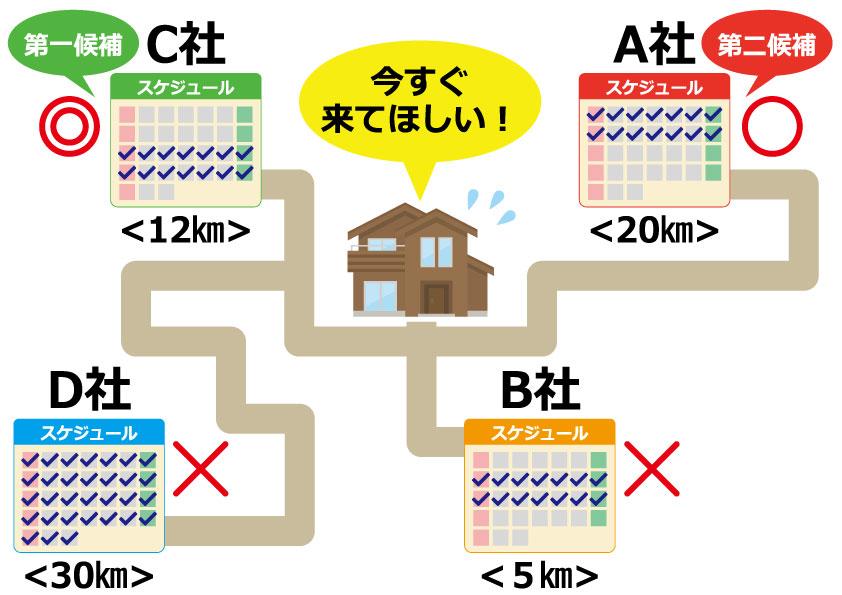 (1)独自システムでご要望を「ピンポイント」で解決!