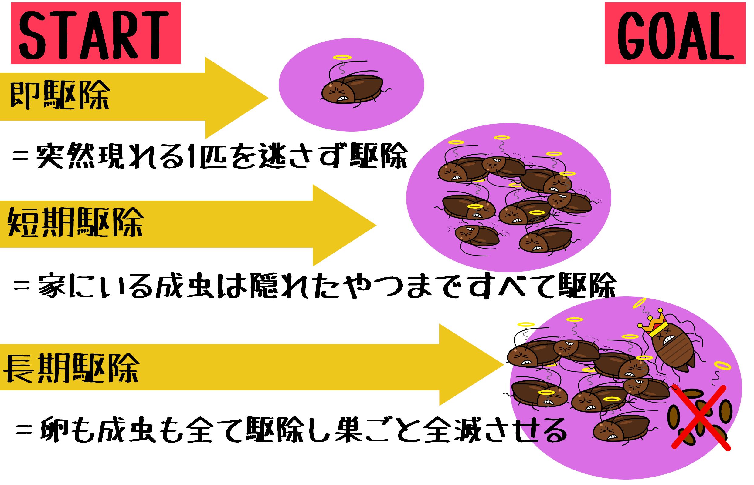 1 殺虫剤は「即駆除」「短期駆除」「長期駆除」から選んで決めよう!